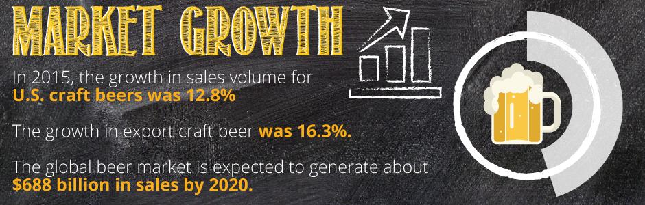 Market Growth of Craft Beer