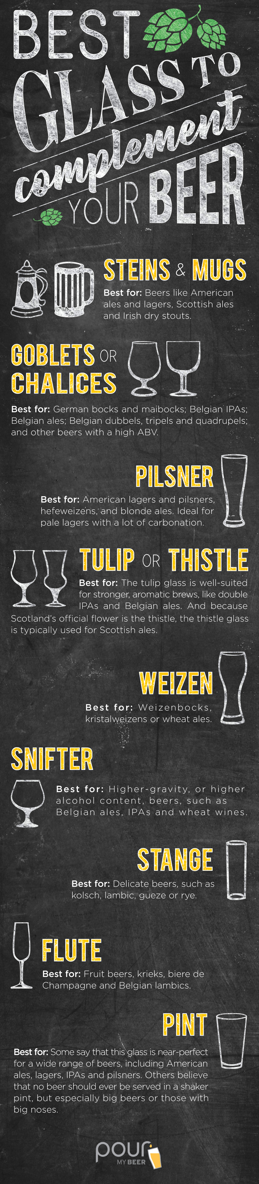 Best Glass to Compliment Beer Infographic