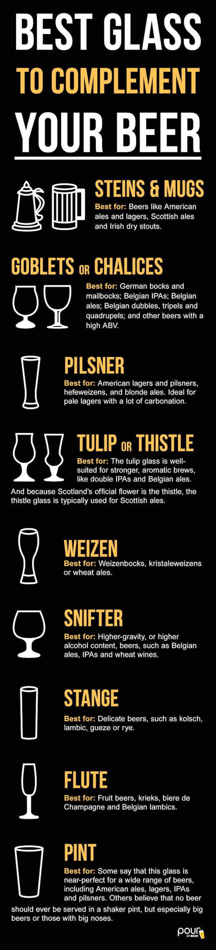 PourMyBeer recommendation of best glass for your beer