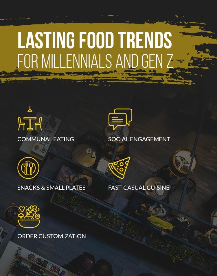 Millennial and Gen Z Food Trends