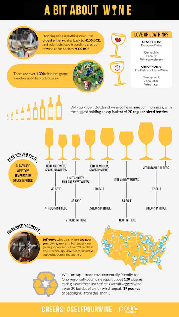 Wine FAQs