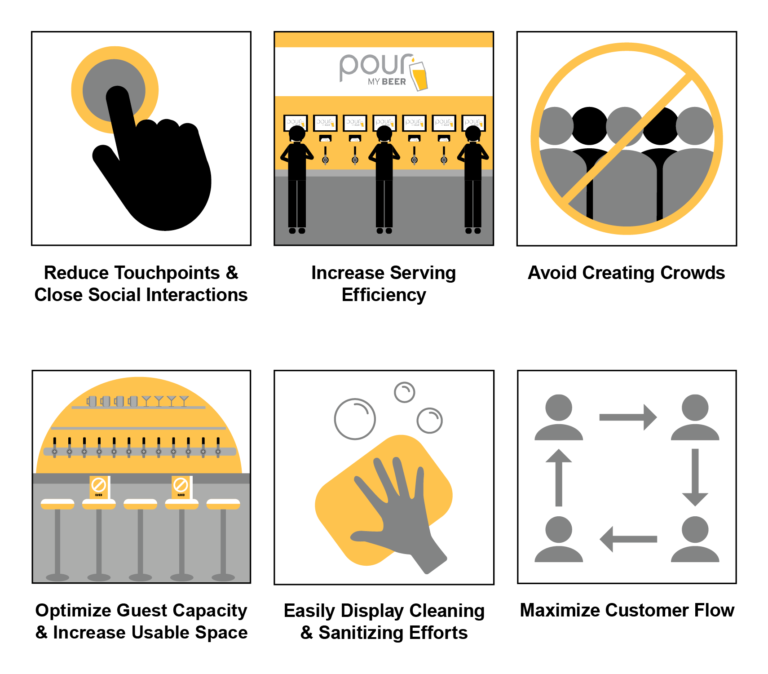 6 reasons why PourMyBeer is the solution in the Post-Covid world infographic