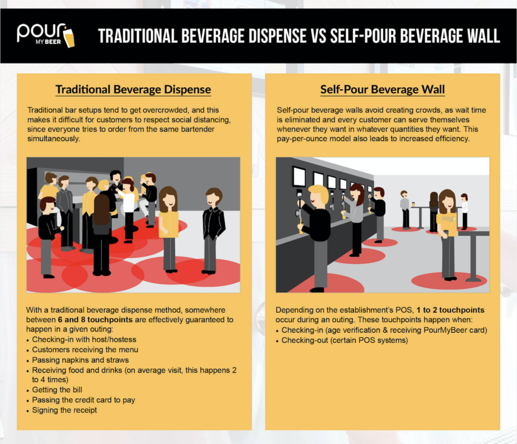 PourMyBeer Infographic - Self-Pour vs. Traditional