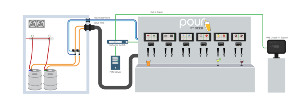 PourMyBeer self-pour integration of valves and flowmeters