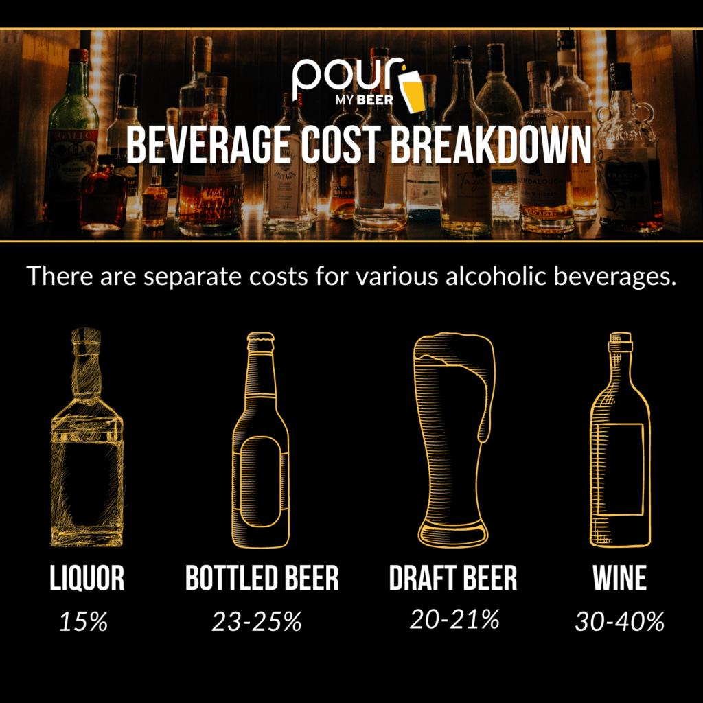 PourMyBeer Beverage Cost Breakdown