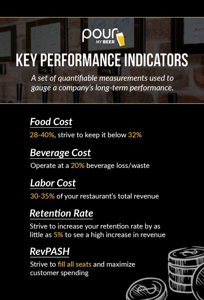 Most Important KPIs for Restaurant Operators