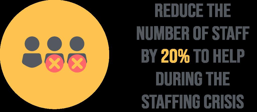 reduce labor costs/ lower staff